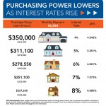 How do higher interest rates affect a buyer's purchasing power?